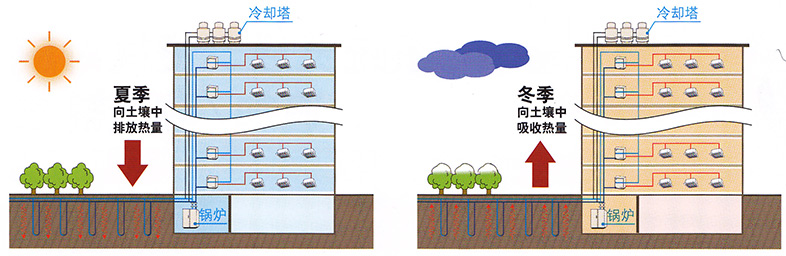 商用大金水源热泵VRV-大金VRV空调