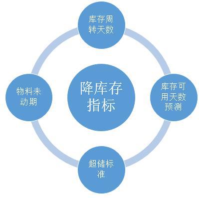 """通过数据贵阳app开发分析,如何帮企业降""""三高"""""""
