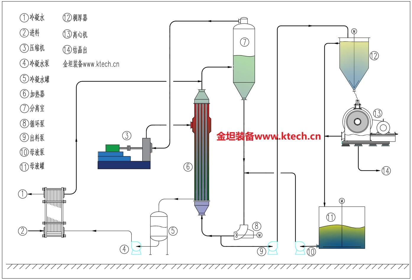MVR强制循环蒸发器(FC-MVR)