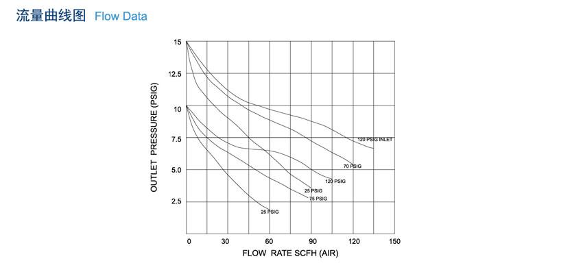 R51系列负压减压器分类大全