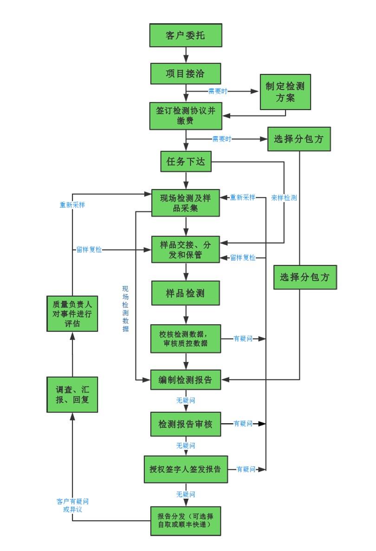 福州公共卫生检测