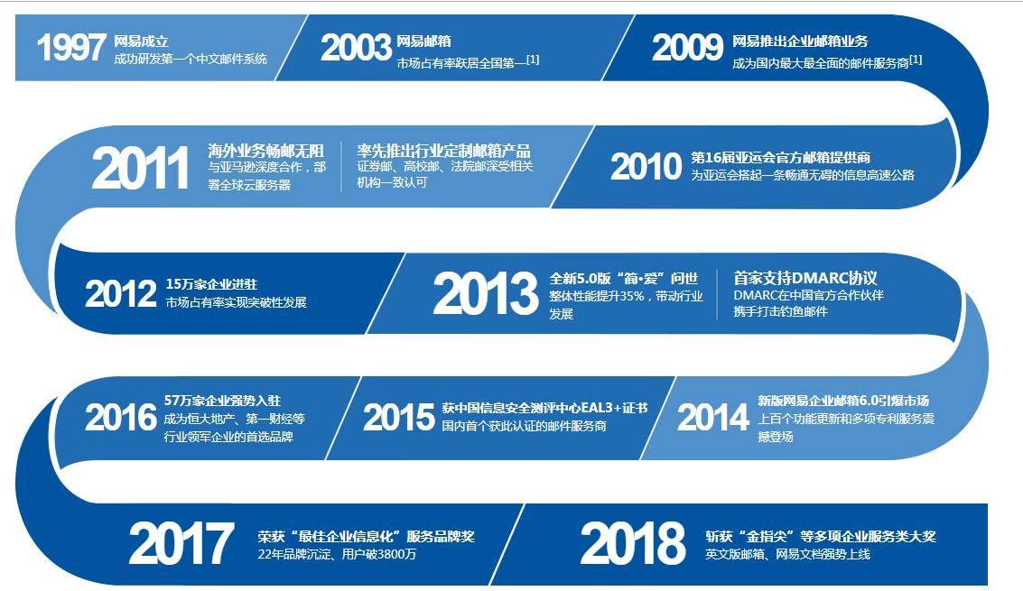 辽宁网易企业邮箱