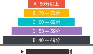 A-Level成绩等级与分制换算