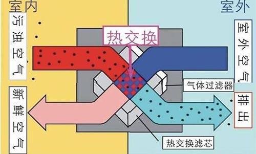 中国:对新风系统的安装是未来发展的必然趋势!