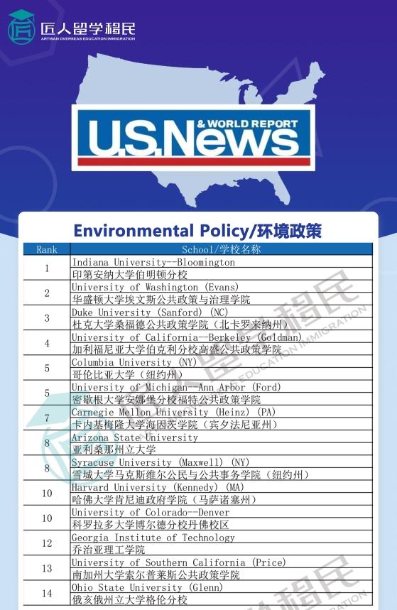2021年度U.S.News环境政策排名