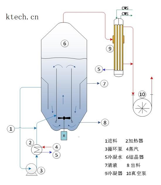 真空冷却结晶器-DTB结晶器