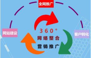 福州优化推广公司教你如何避免进入哪些SEO关键词推广的误区呢?