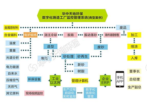 冶金铸造工厂云监控软件