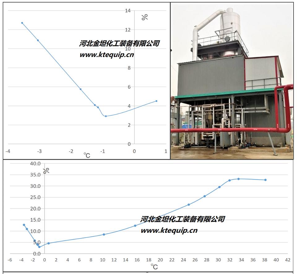 无水硫酸钠(元明粉)MVR蒸发器