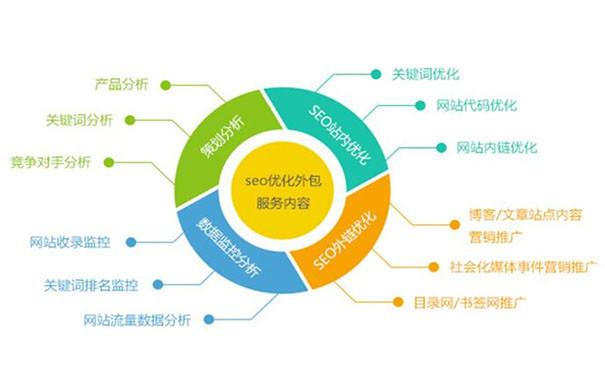 网站SEO优化关键词如何设置?