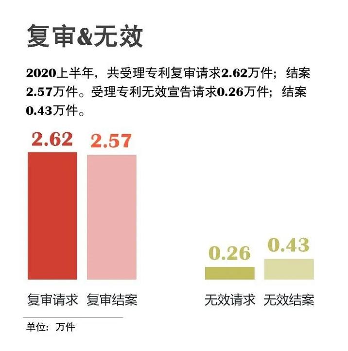 官宣!国知局发布2020年上半年数据