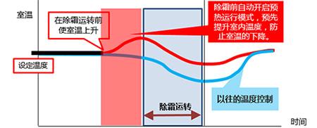 三菱家用中央空调Power Multi 强制热型 冰焰TM