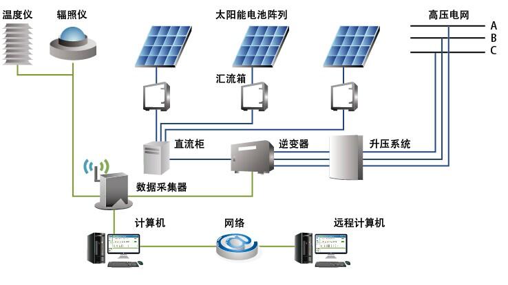 建筑光伏发电系统