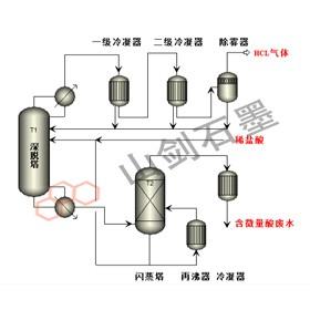 Hydrochloric acid deep analysis system