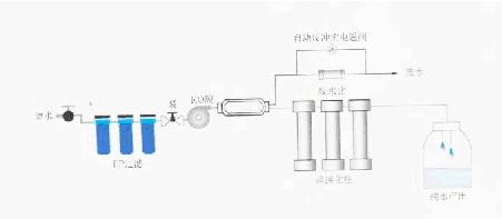 SMA实验室超纯水设备