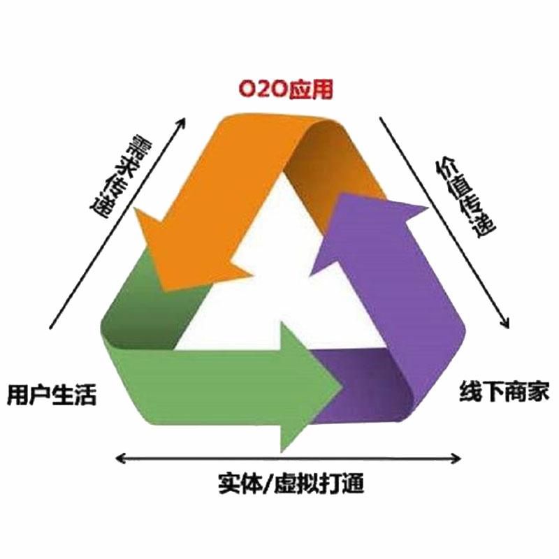 P2P、O2O、B2C、B2B、C2C贵阳小程序开发是什么?