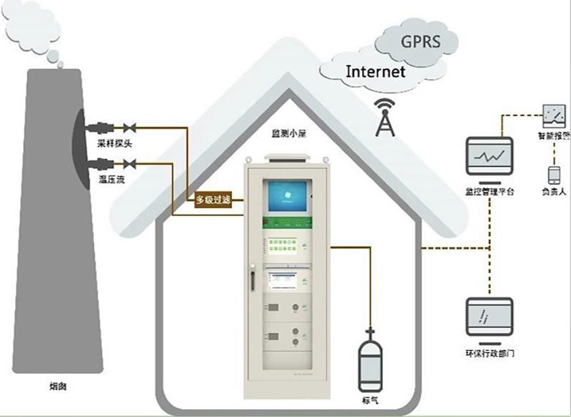 VOCs在线检测系统