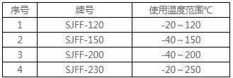 SJFF系列粉末涂层适用工况