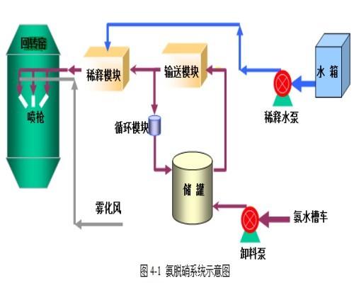 烟气脱硝是什么?干式脱硝和湿式脱硝的区别