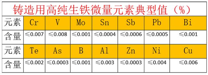 高纯生铁的质量标准
