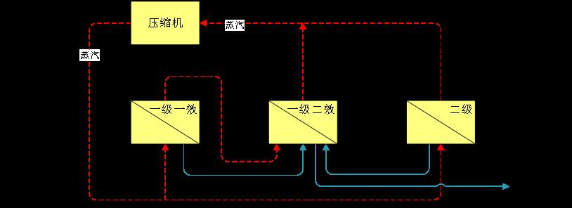 硫酸铵MVR蒸发器0~50t/h