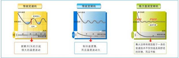 家用格力普通静压风管送风式空调机组