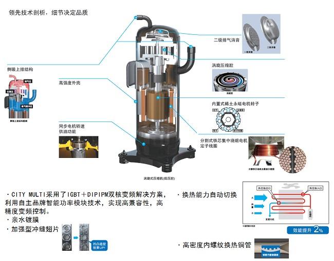 三菱商用中央空调CITY MULTI - 标准型