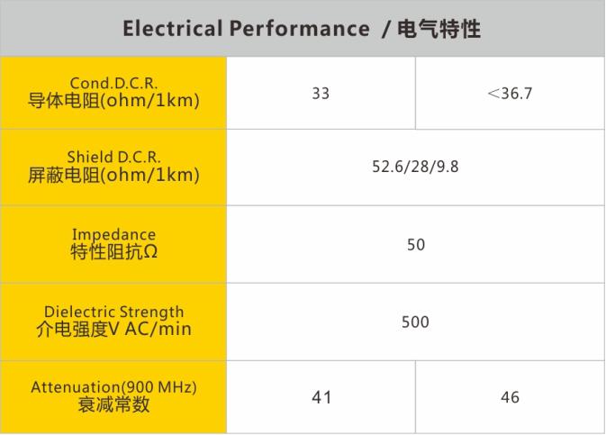 50Ω同轴电缆