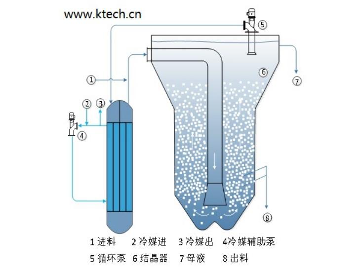 低温冷冻连续结晶器-OSLO型