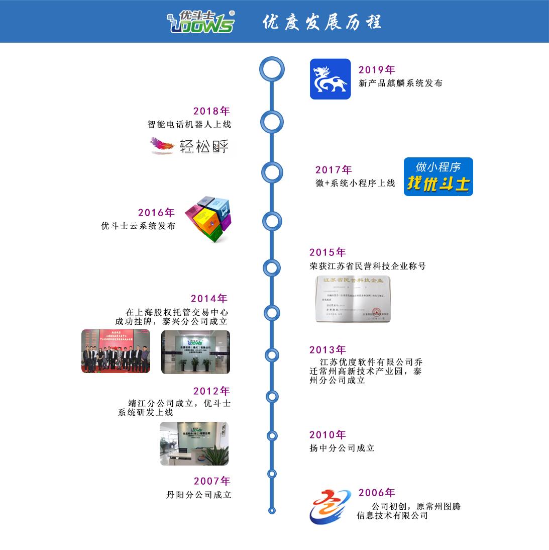 泰兴网站推广公司发展历程
