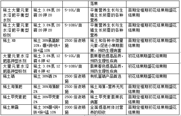 甜叶菊高产栽培技术