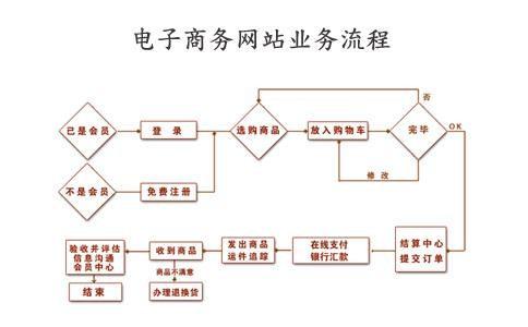 电子商务平台策划制作