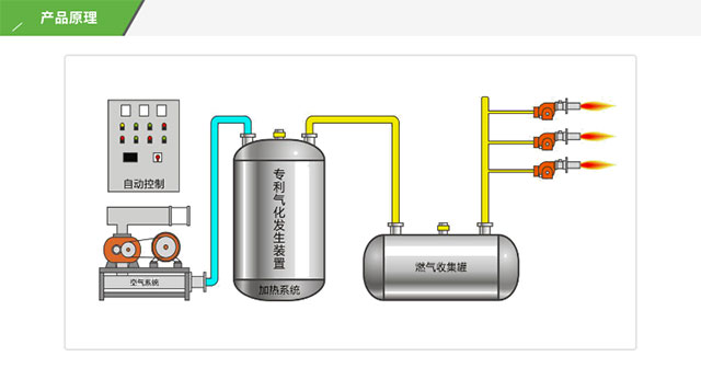 轻烃燃气设备工作原理