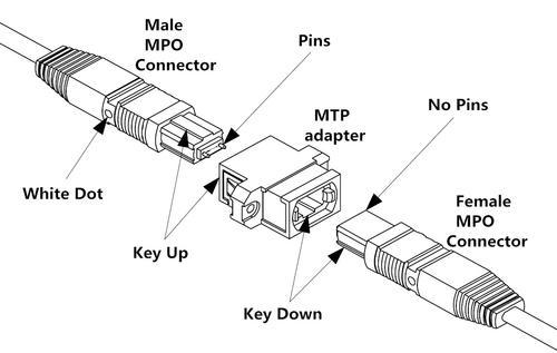 光纤适配器有几种?