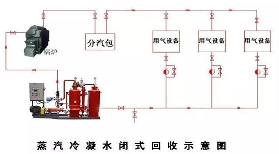 蒸汽冷凝水收回设备的原理、作用及留心事项