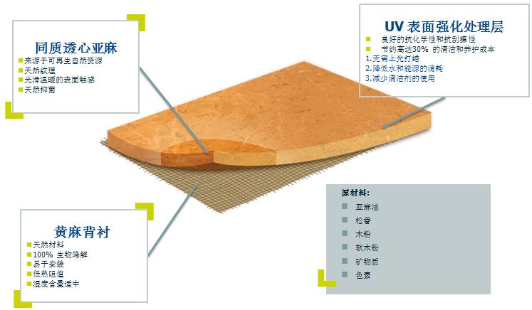 青岛pvc地板—亚麻地板