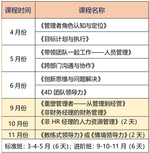 管理层MTP系列课程