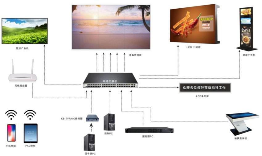 高清分布式商业系统结构