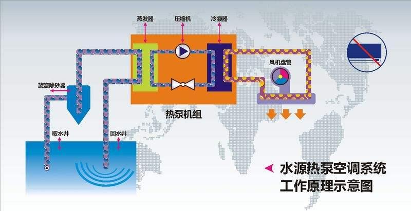 解析地源热泵工作原理及优缺点