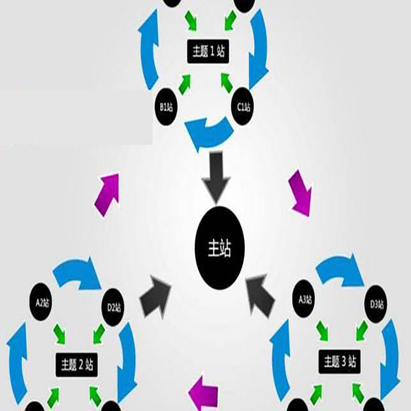 站群系统在SEO优化中起到关键作用