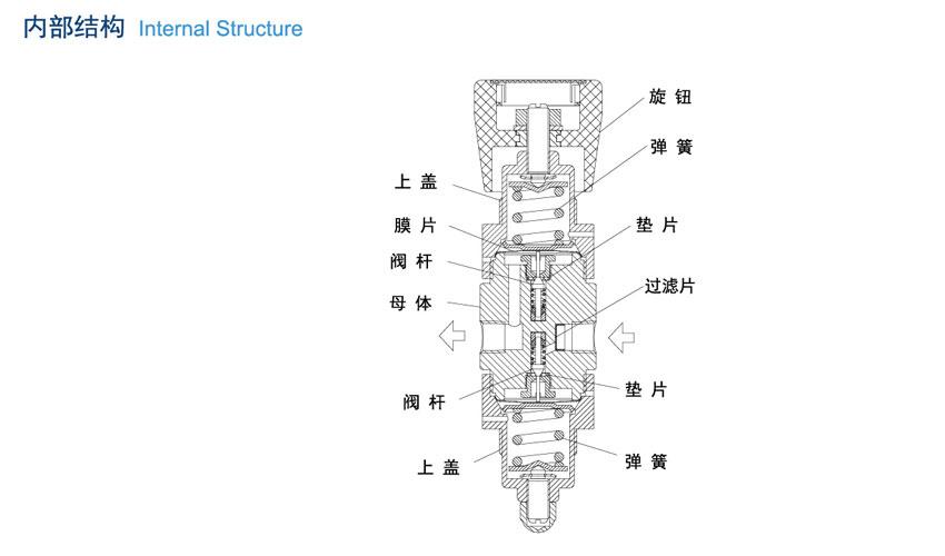 R31系列双级减压器的安装方法