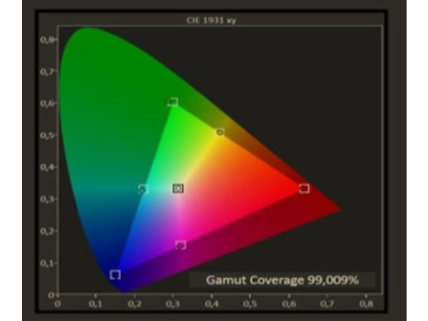 Color Gamut  自动校正功能