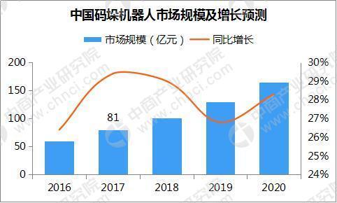中國碼垛機器人市場預測分析:2020年市場規模有望超165億元