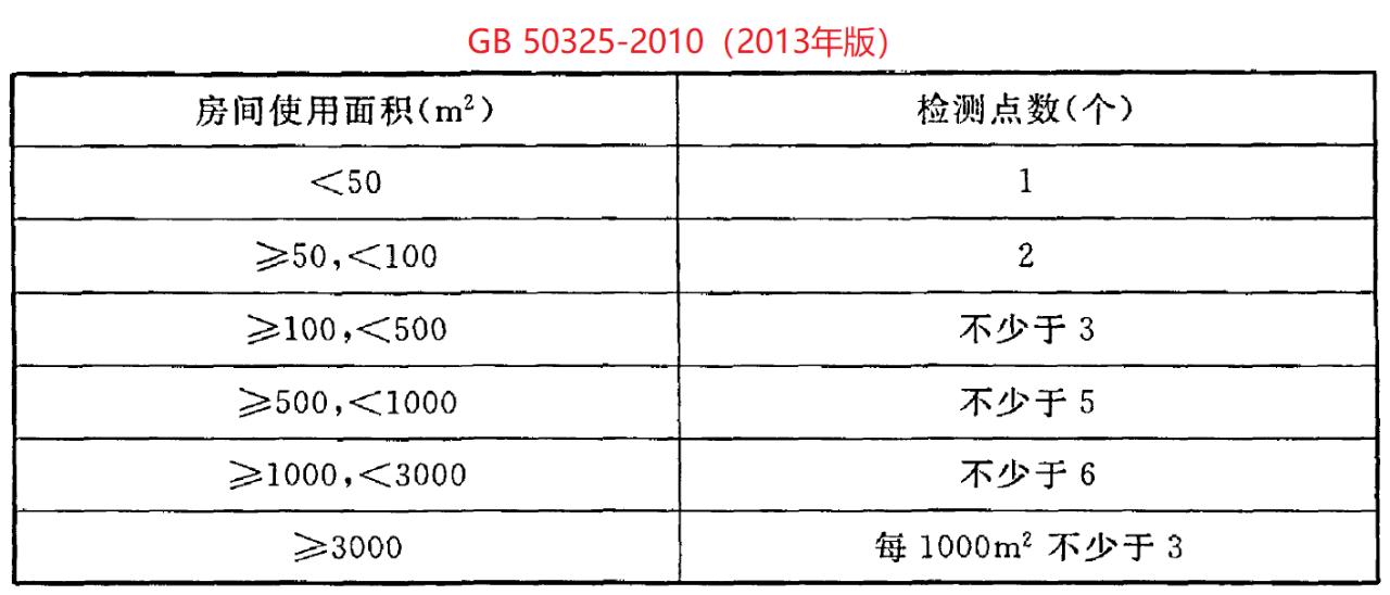 简要解读:新国标GB 50325-2020《民用建筑工程室内环境污染控制标准》(2020年8月1日实施)