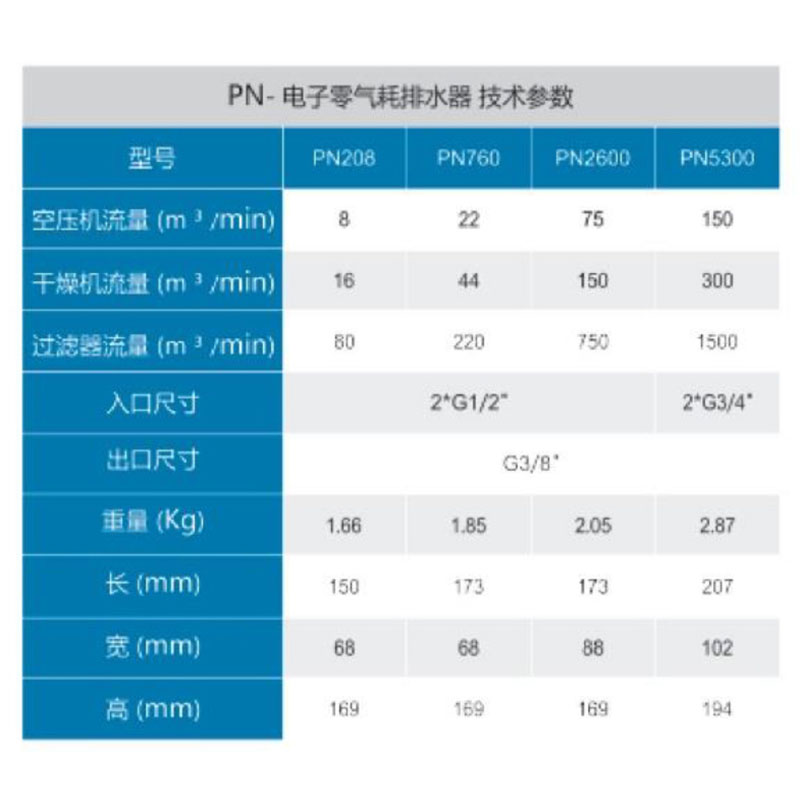 PN-電子零氣耗排水器