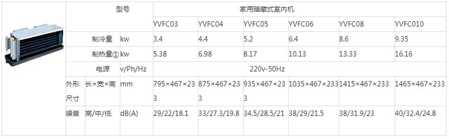 约克中央空调YVFC-B系列 家用暗藏式静音室内机