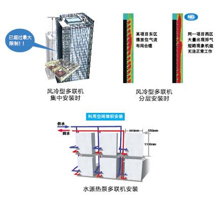 三菱商用中央空调CITY MULTI - 水源热泵 WR2热回收型