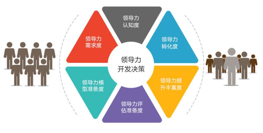邯郸高端企业管理者培训价格