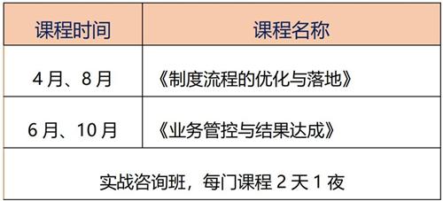 运营管控OMC实战咨询课程
