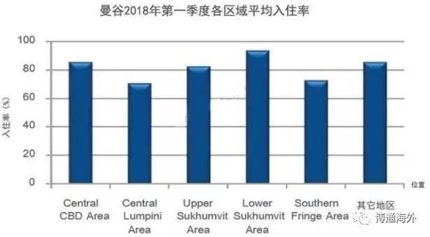 惊!投资回报率高达20.1%,房产升值空间排名全球第五?